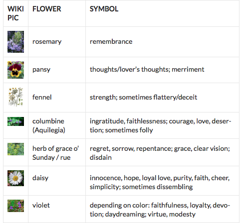 Flower Symbolism In The Play Hamlet Flower Symbol Pansies Deceit