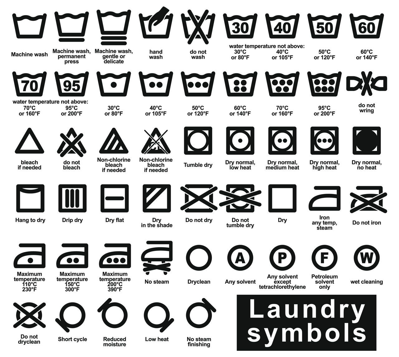 Laundry Symbols And What They Mean