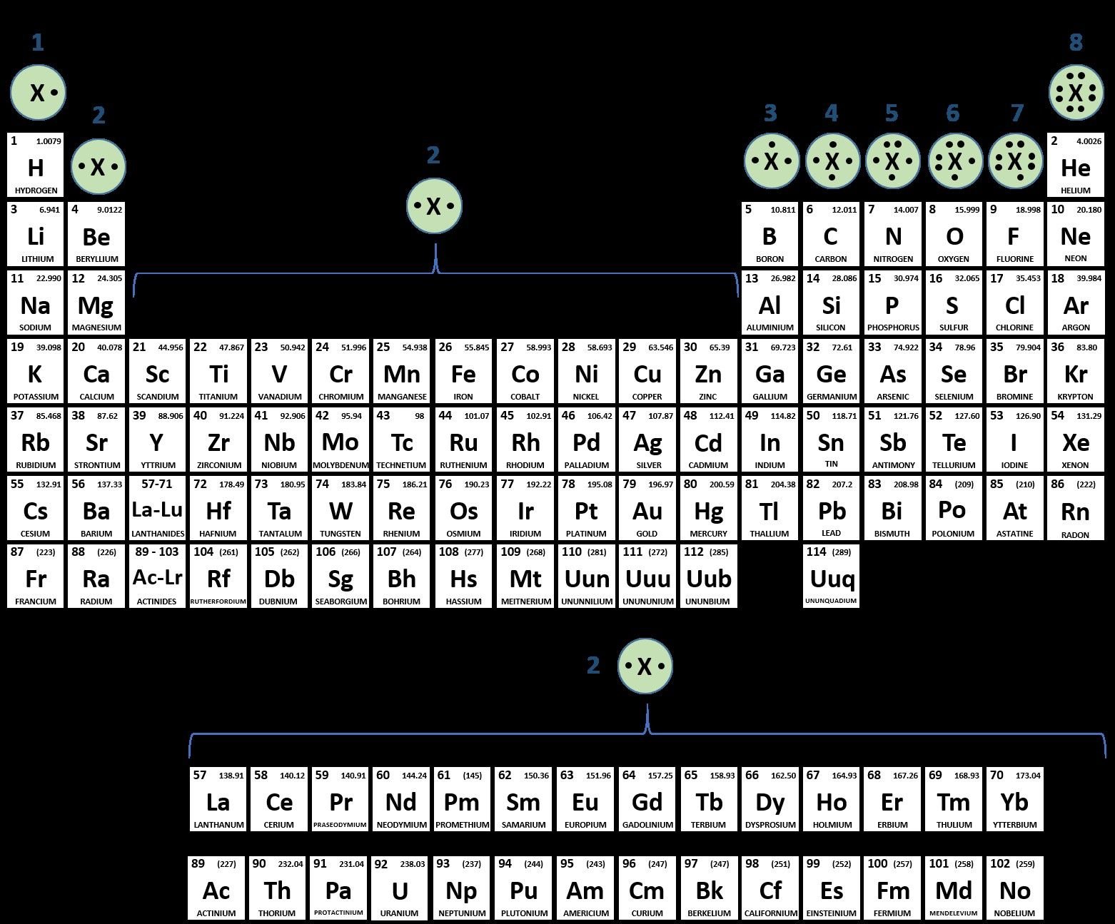 Inspirational Periodic Table Valence Electrons