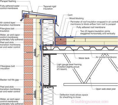 Steel Stud Parapet Old Timer Wood Blocking And A Cant Anchored To The Structural Deck Restrain Architecture Details Roof Construction Architecture Building