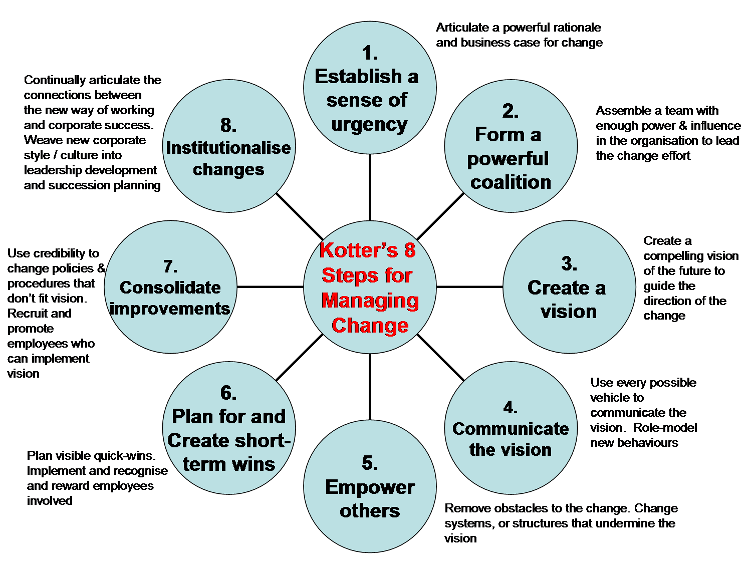 kotter s 8 step change model Start studying kotter's 8-step change model learn vocabulary, terms and more with flashcards, games and other study tools kotter's 8-step change model study play step 1: create urgency - spark the initial motivation to get things moving - identify potential threats & develop scenarios.