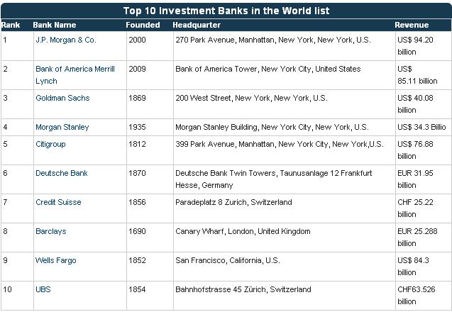 Top Investment Banks Top Investment Banks Top Banks And - Top investment banks