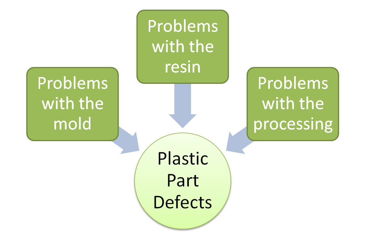 Defects In Plastic Injection Molded Parts How To Spot Them And What Causes Them Plastic Injection Plastic Injection Molding Injection Moulding