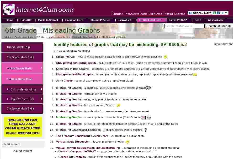Misleading Graphs 6th Grade Data Analysis Statistics