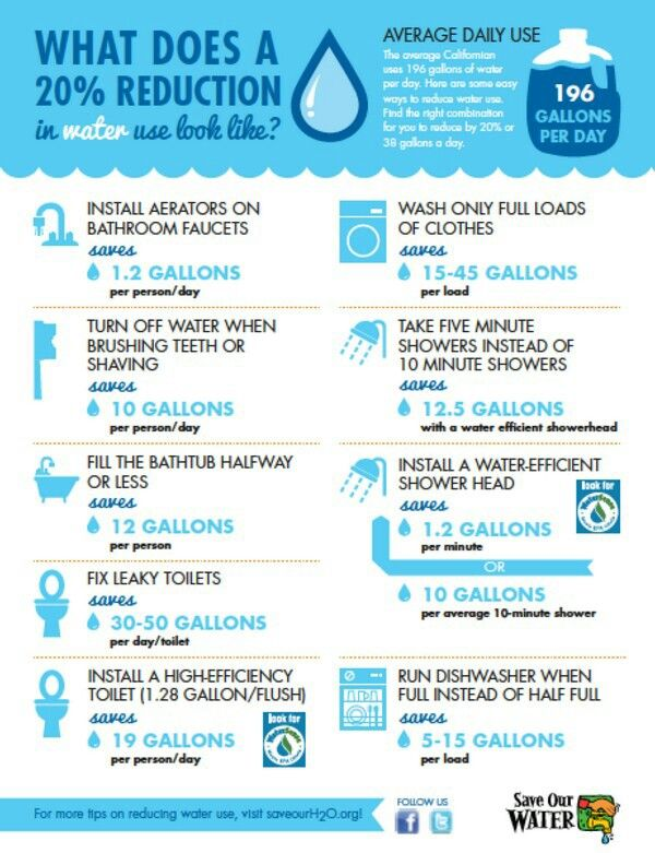 Save Water Our Precious Resource Ways To Save Water Save Water