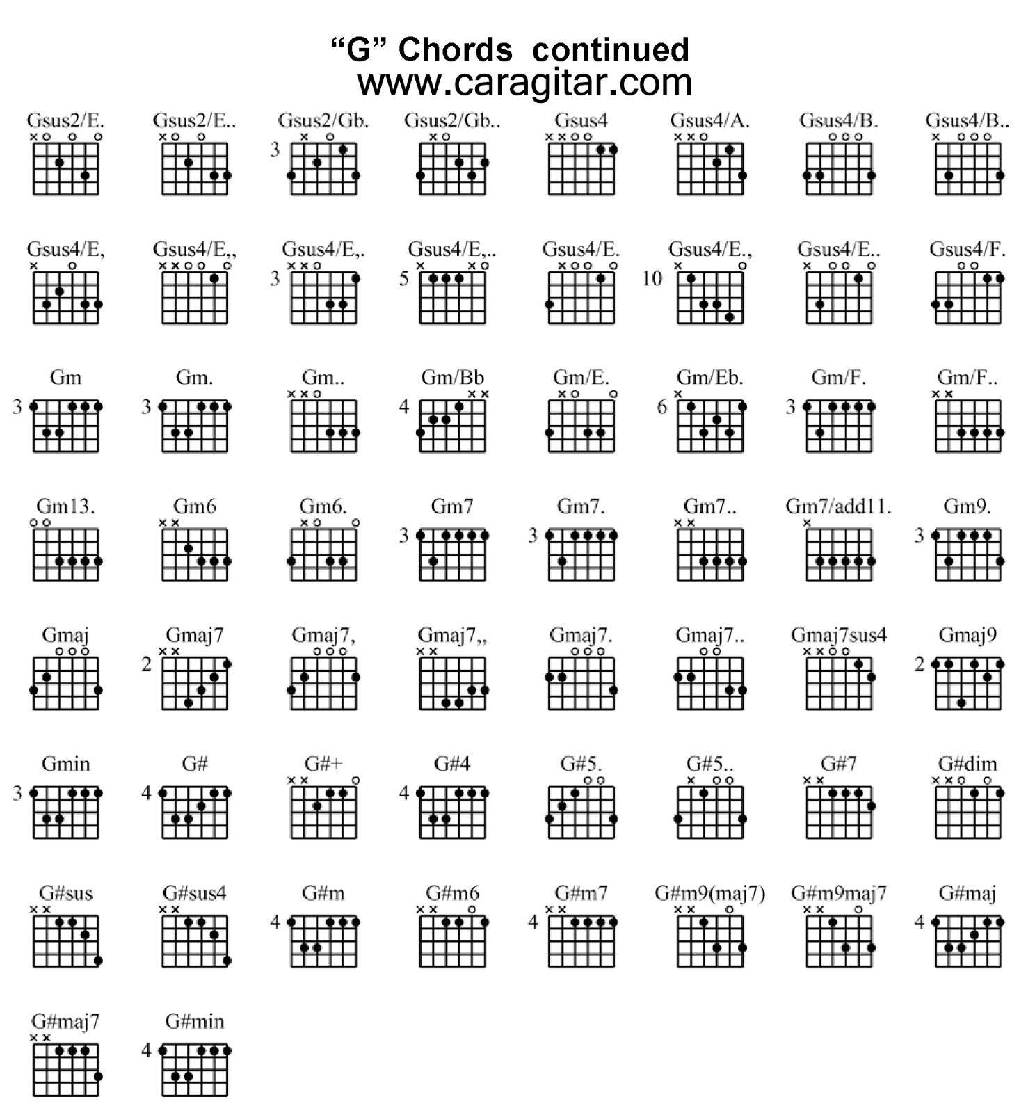 Chord Kunci Gitar Lengkap Bergambar ~ Lesson Guitar