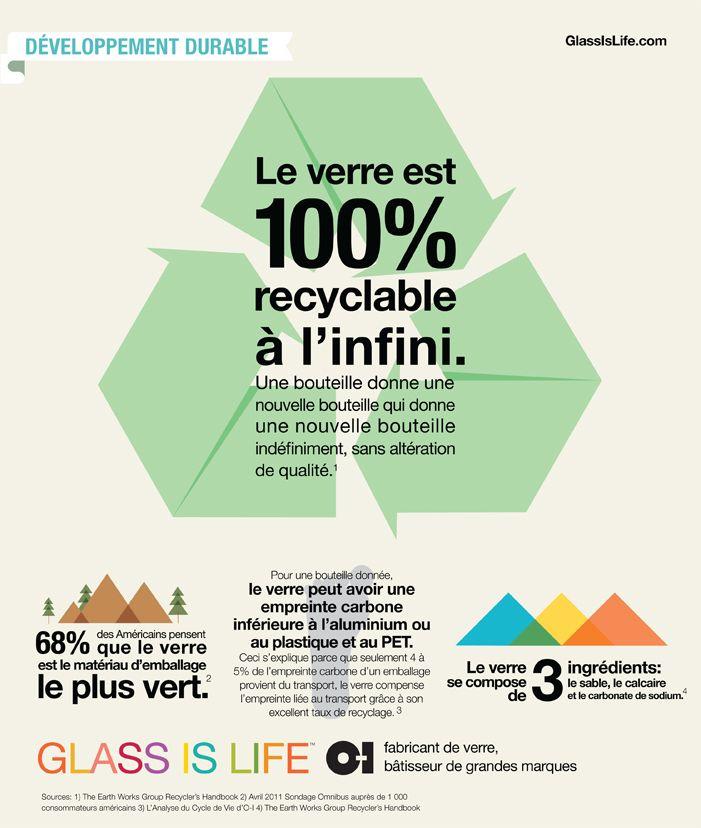 220e25ad0d Lobbying du verre : le verre est recyclable à l'infini ...