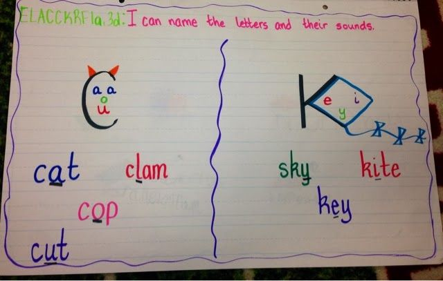 Anchor Chart For Spelling Rule C And K