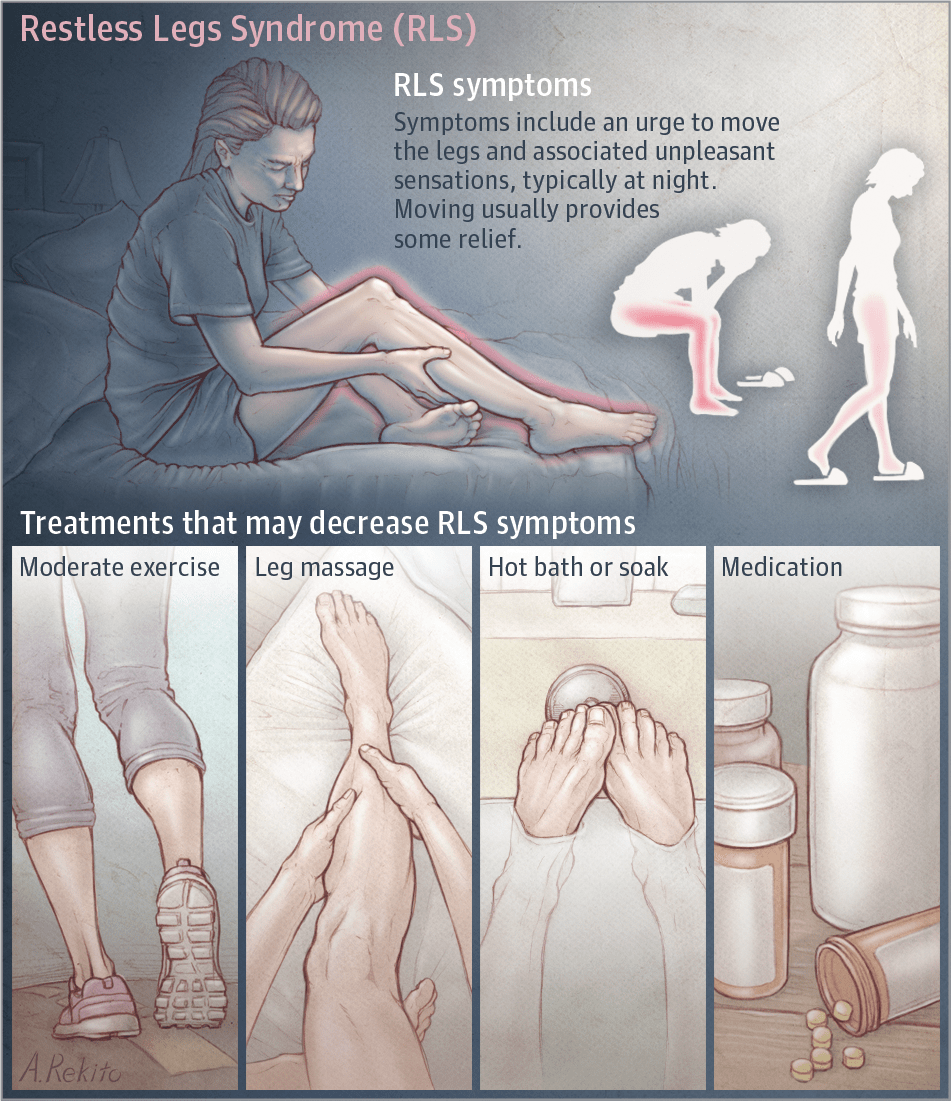 Restless Legs Syndrome Gets A Real Starting Point For Potential Treatments Restless Leg Syndrome Restless Legs Restless Leg Remedies