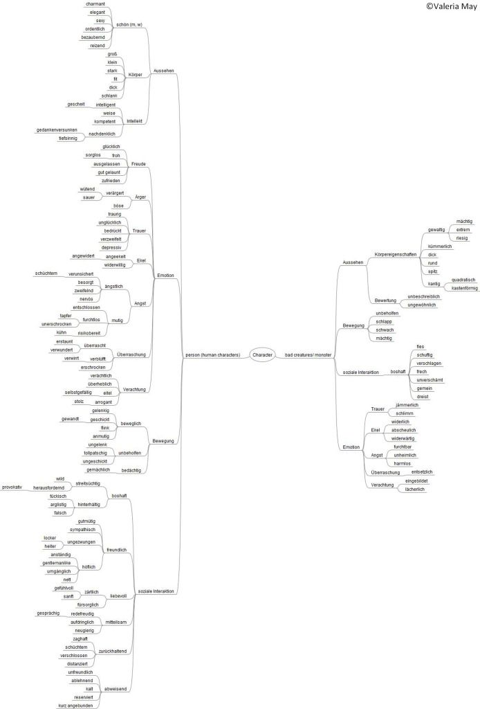 German vocabulary/ mindmaps from The Linguistic Snake -Vocab for characteristics
