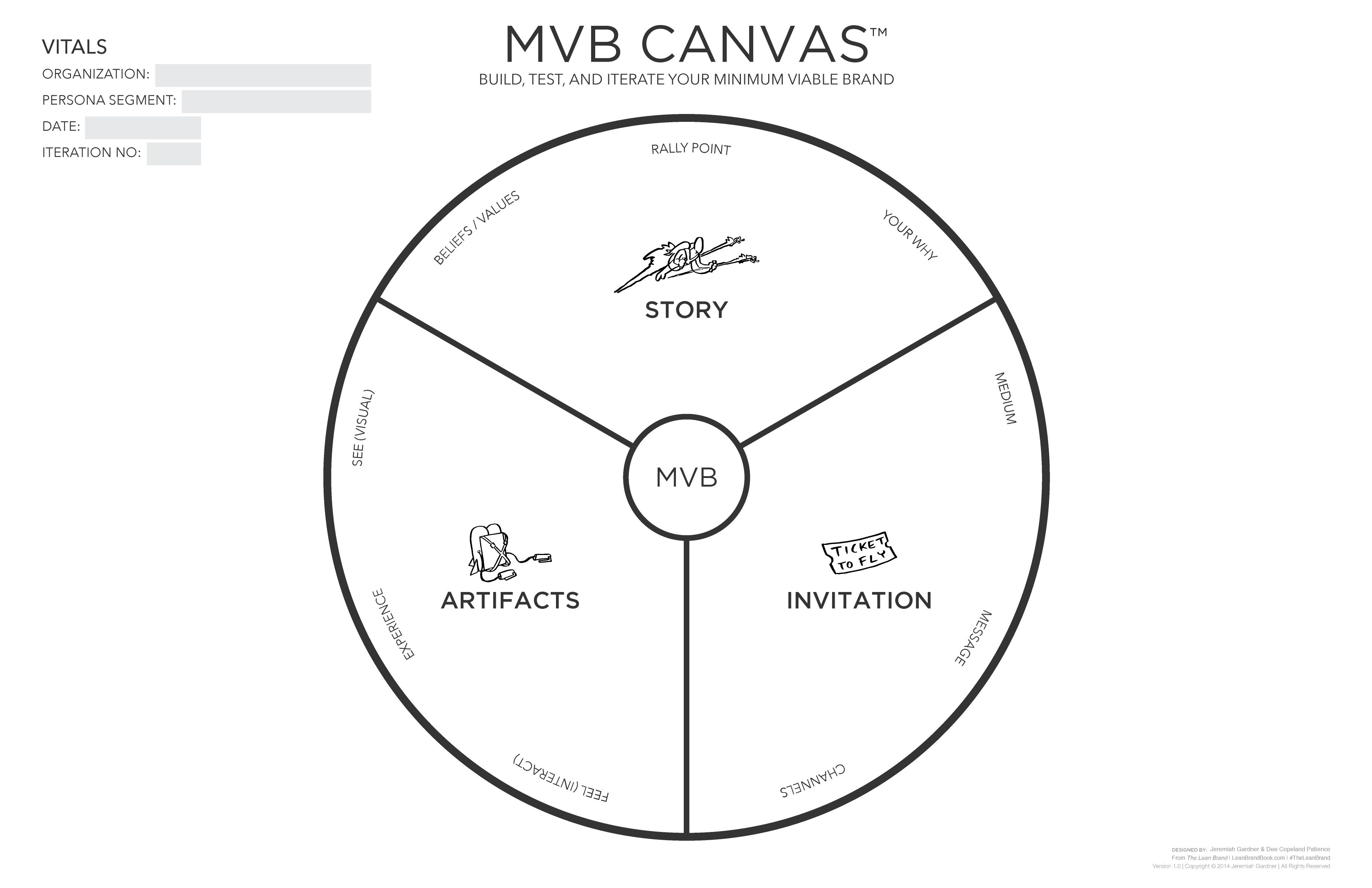 Minimum Viable Brand Canvas It Will Help You Build
