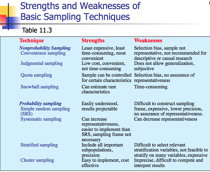 StrengthsWeaknesses Basic Sampling Techniques  Sociology