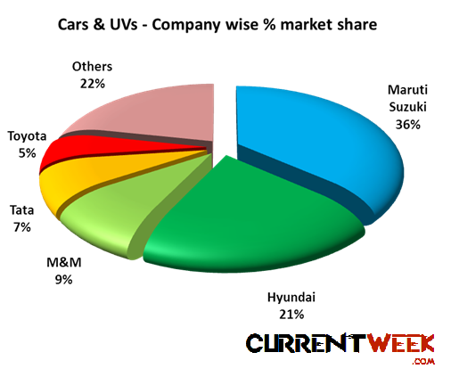 Market Share Of Automobile Companies In India 2013 Top Players In