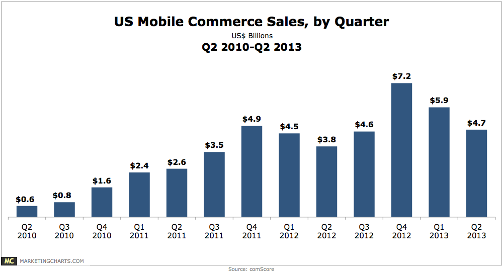 Chart: US Mobile Commerce Sales, Q2 2010 - Q2 2013 in US$ Billions