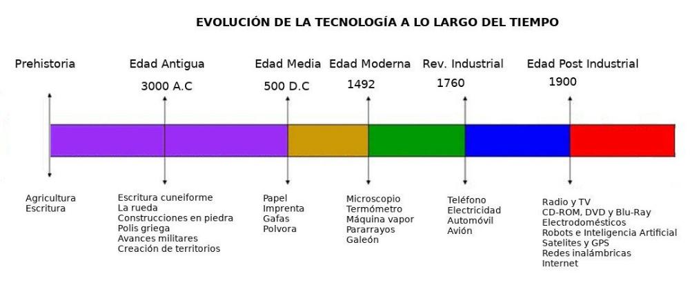 Historia De La Tecnologia Y Evolucion Tecnologica A Lo Largo Del Tiempo Historia De La Tecnologia Tecnologia Evolucion