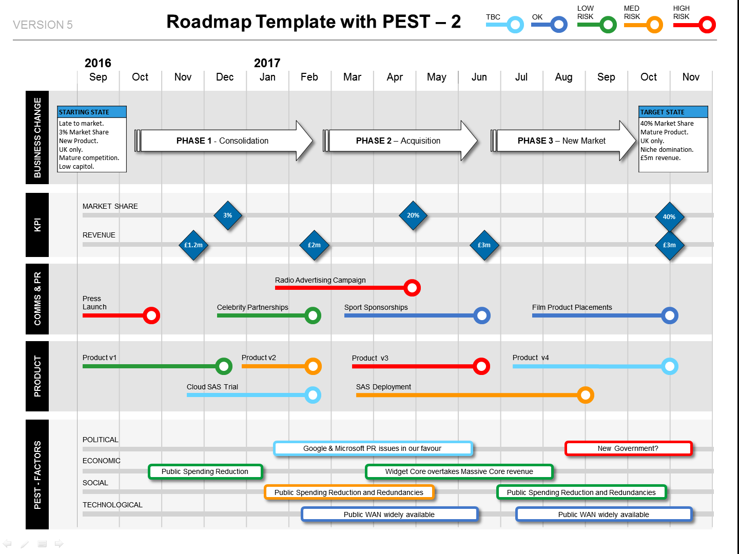 Variation  Of The Powerpoint Roadmap With Pest Factors Template