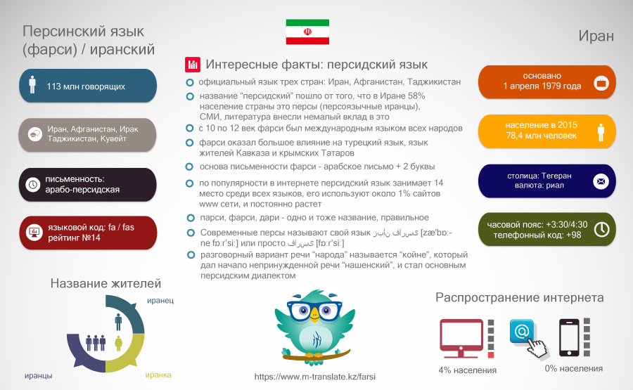 Interesnye Fakty Pro Faksi Persidskij Iranskij Yazyk Interesnye Fakty Fakty Persidskie