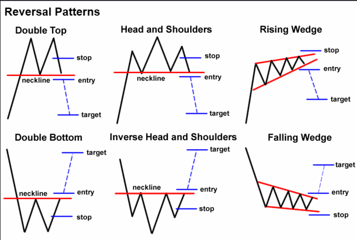 Chart patterns + S&R trading   Forex trading, Forex ...