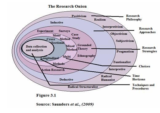 The Research Onion Saunders Et Al  Google Search  Ma Creative