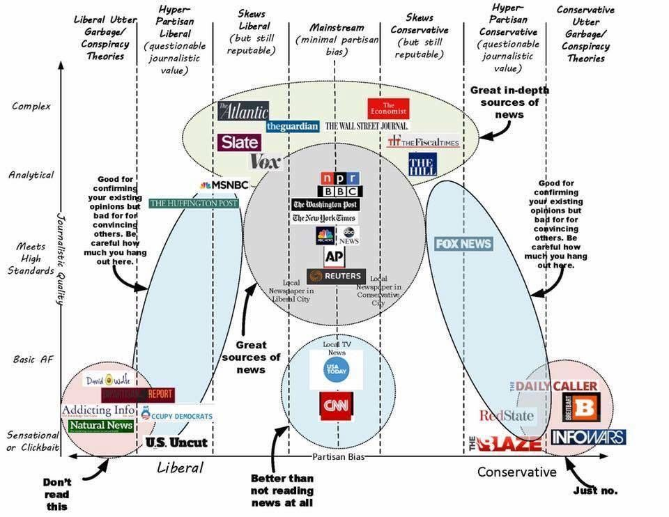Graphic of news sources - liberal and conservative bias, basic vs in