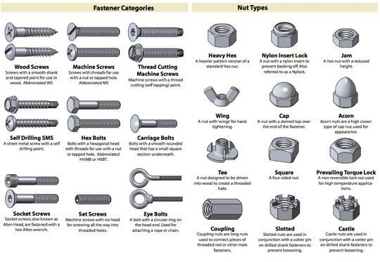 Use This Cheat Sheet To Identify Almost Any Nut Screw Bolt Or Washer Screws And Bolts Nuts And Washers Garage Tools
