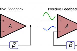 Negative Feedback and Positive Feedback