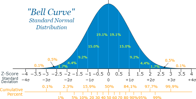 Normal Distribution Normal Distribution Data Science Learning Standard Deviation