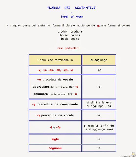Paradiso Delle Mappe Plurale Dei Sostantivi In Inglese Sintetico Grammatica Inglese Mappe Inglese