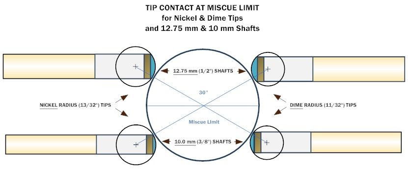 Cue Tip Size And Shape Miscue Effects Pool Cues Cool