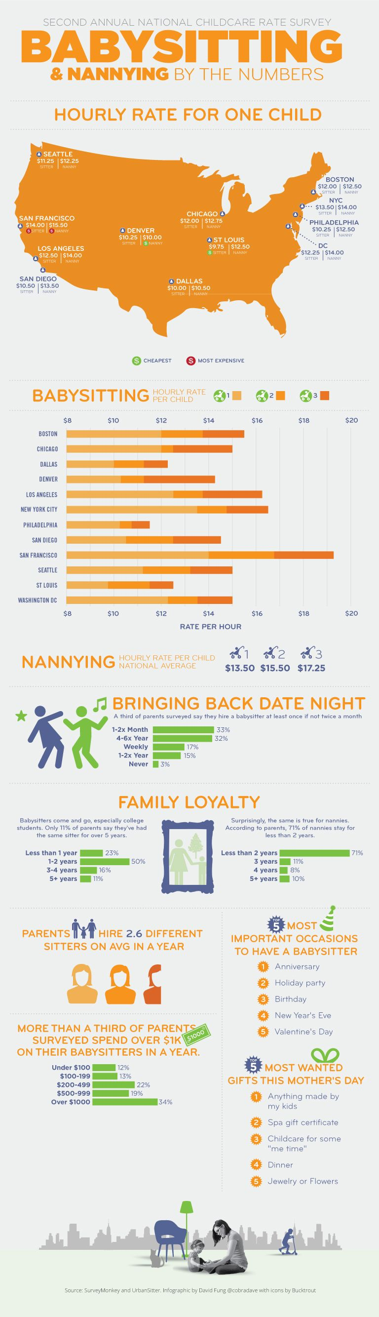 125 Great Babysitting Company Names Babysitter Rates