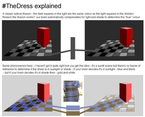 Black and blue dress white and gold optical explanation