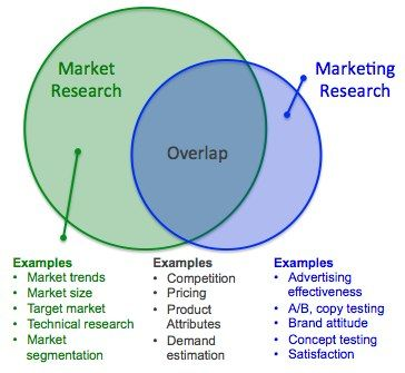 Market Research Vs Marketing Research Difference Research