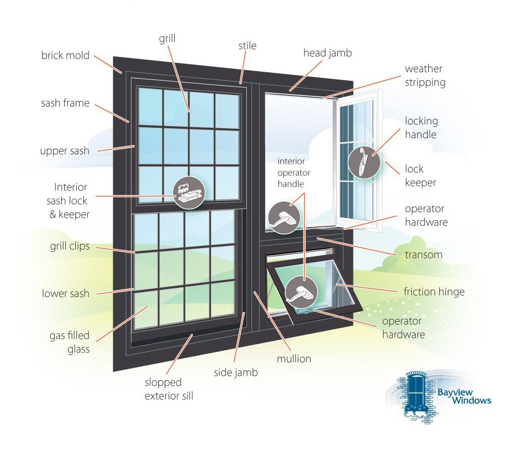 Exterior Window Parts Diagram Diy Window Vinyl Windows Exterior Window Parts