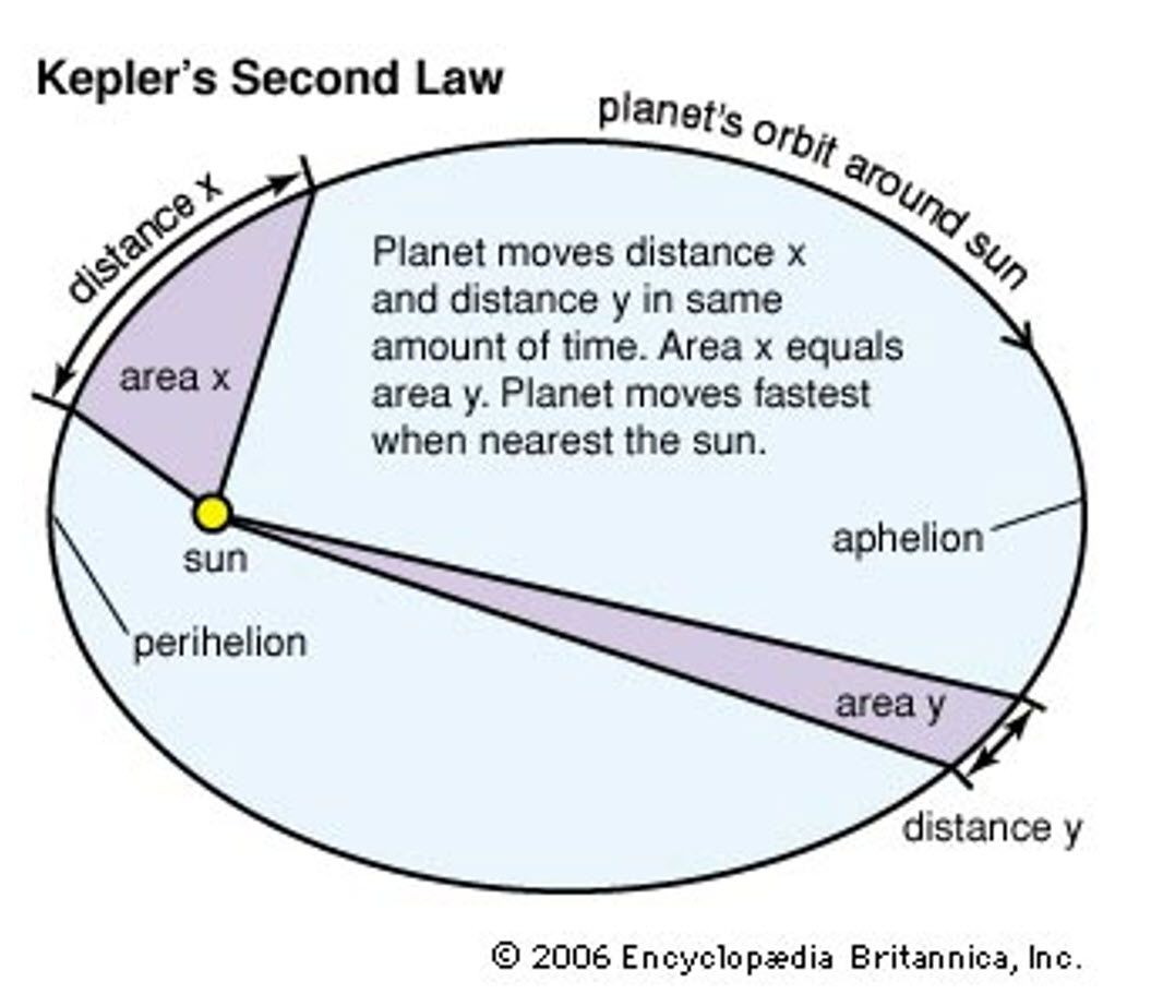 Learn About The Second Law Proposed By Kepler Effective Teaching Astronomy Science Astro Science