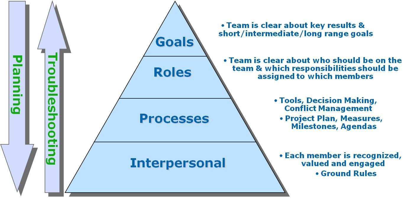 artifact grpi goals roles process interpersonal relationship artifact grpi goals roles process interpersonal relationship model