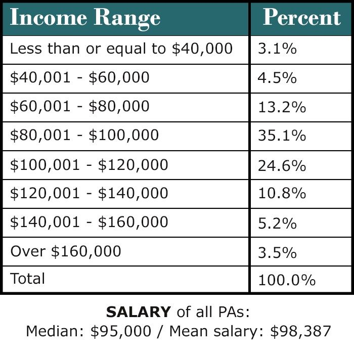 Physician Assistant Pay Reaches K Annually  Physician Assistant