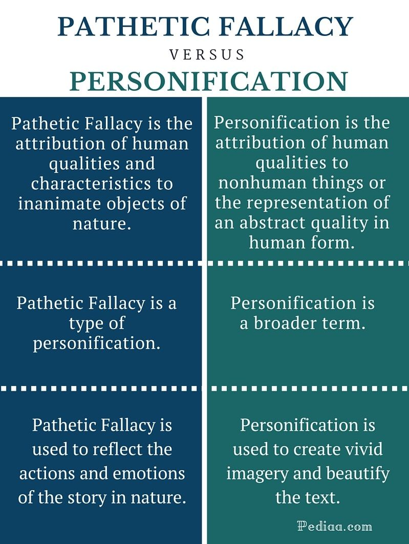 Workbooks personification worksheets pdf : Difference Between Pathetic Fallacy and Personification ...