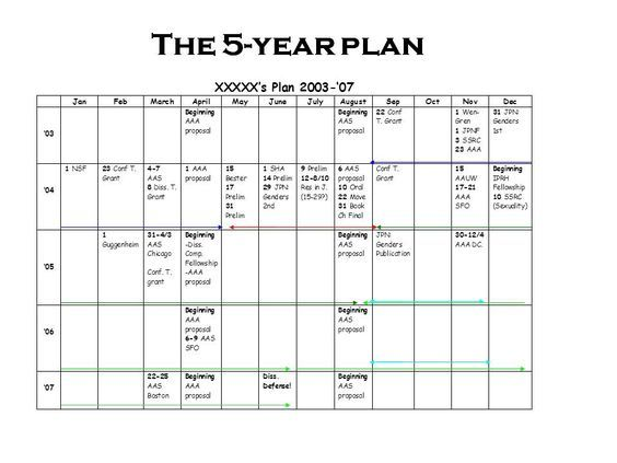 More On The Year Plan  How To Plan A Grad School Career  From