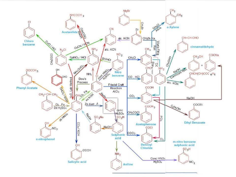 Benzene Flow Chart  Chemistry Schemes    Chemistry