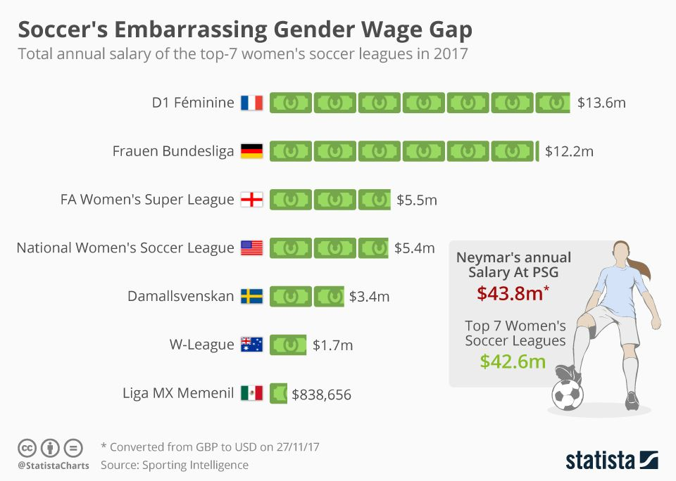 Infographic Soccer S Embarrassing Gender Wage Gap Wage Gap Soccer League Gender