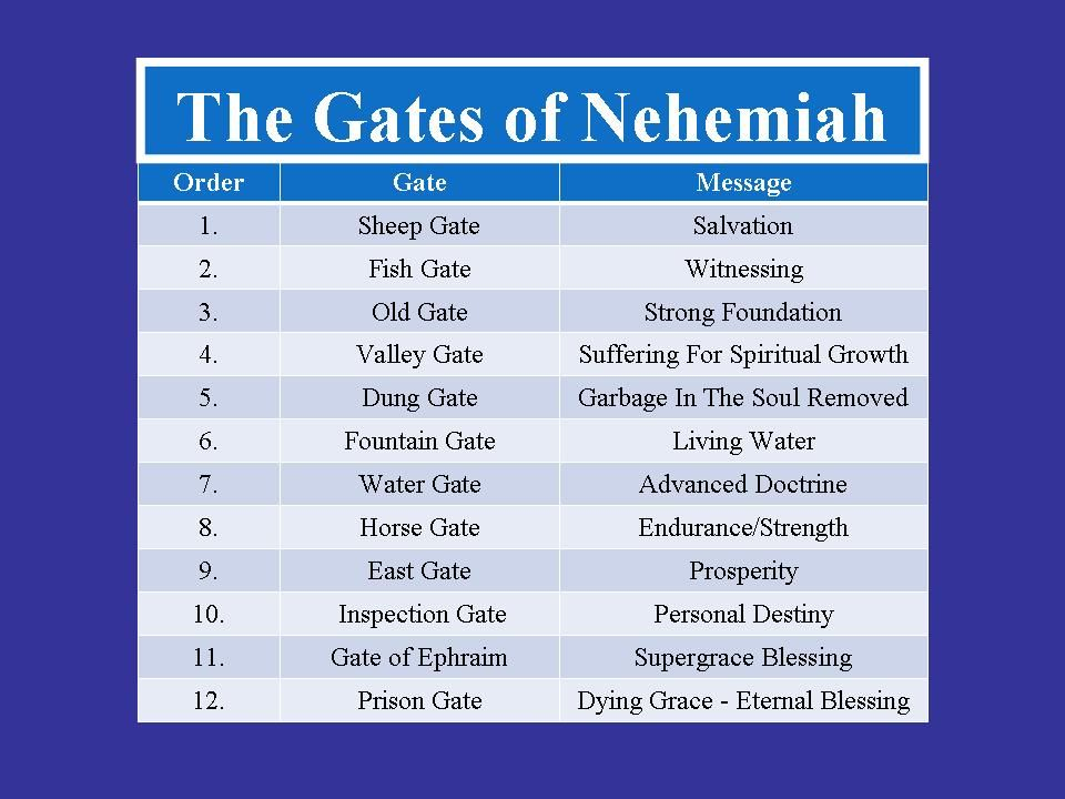 Book of Nehemiah - Bible Survey - Bible Questions Answered