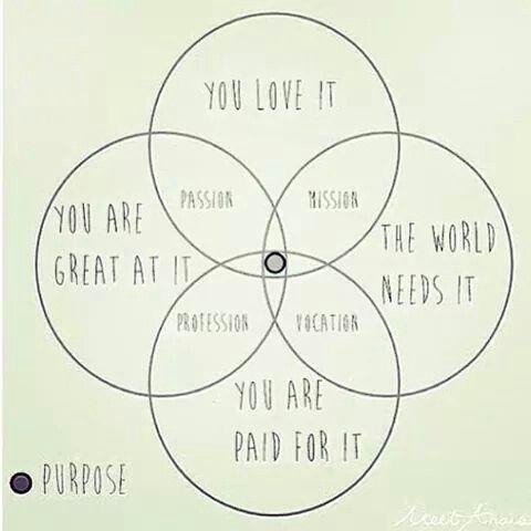 Sense Of Purpose Venn Diagram Inspographic Pinterest Venn Diagrams