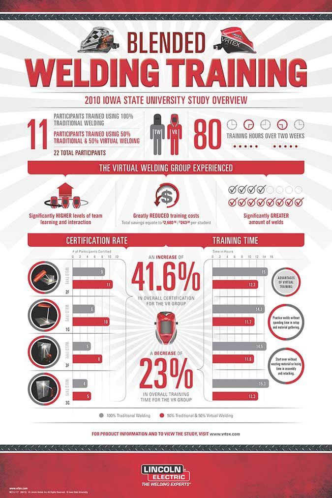 Blended Welding Training Infographic