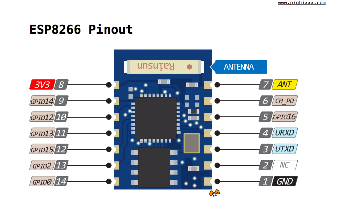 ESP8266 - pinout diagram | Datasheets / Pins / Connections