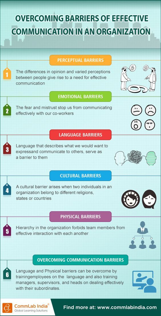 This Website Lists Six Different Types Of Barriers To Communication In 2020 Effective Communication Skills Effective Communication Communication Activities
