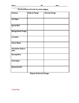 Physical and Chemical Changes Worksheet Answers Along with Physical besides  additionally physical and chemical properties and changes   Maco palmex co in addition Venn Diagram Of Physical and Chemical Changes Inspirational Chemical additionally Download Free Worksheet Daily Middle Science Physical Vs in addition Physical Vs Chemical Changes Worksheet Answers Download   Free likewise Physical and Chemical Change Worksheet   Homedressage as well physical and chemical changes  science for kids also Physical and Chemical Changes   Science Rules   Science worksheets likewise Physical vs  Chemical Changes Worksheet for 9th   12th Grade furthermore  further Physical and Chemical Change Worksheet by Family 2 Family Learning furthermore Physical Vs Chemical Changes Worksheet Fresh Science Worksheet likewise Physical Vs Chemical Changes Worksheet Inspirational Worksheet also  moreover chemical physical change worksheet – osklivkaka apromena info. on physical vs chemical changes worksheet