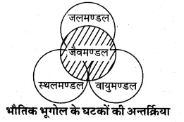 for Class 11 Physical Geography Chapter 1 भूगोल एक विषय के