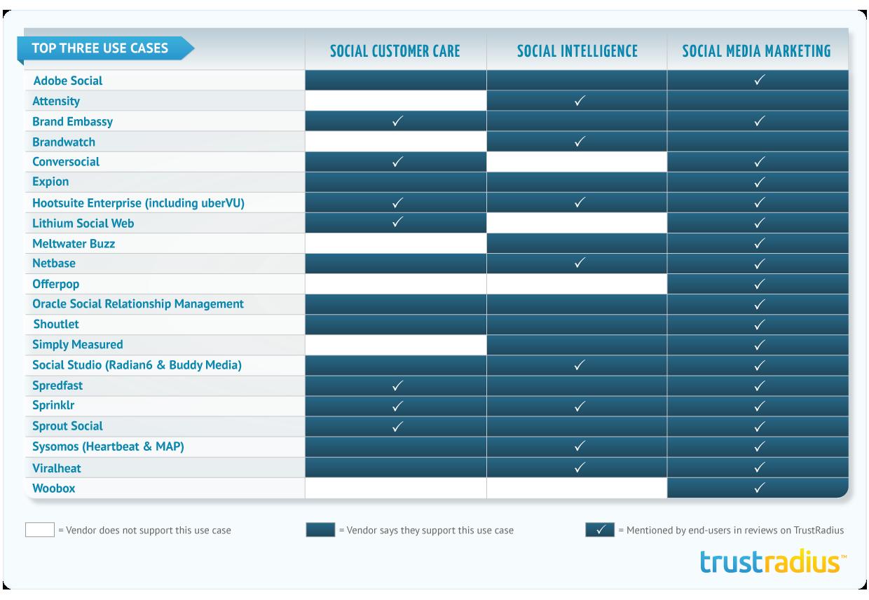 Buyer S Guide To Enterprise Social Media Management Software Trustradius Social Media Management Software Social Media Tool Social Media Manager