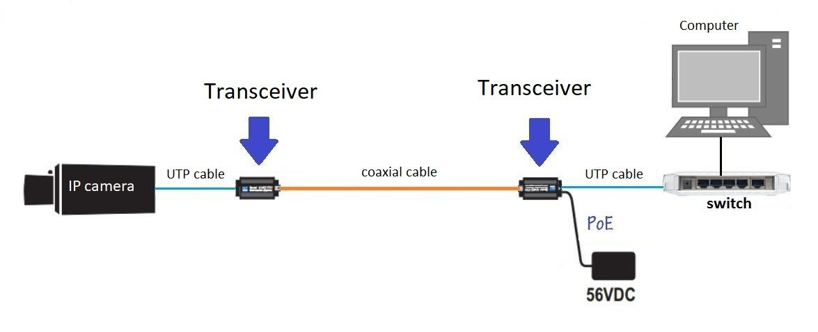 Coaxial Cable For Ip Cctv Systems Learn Cctv Com System Fibre Optics Ip Camera