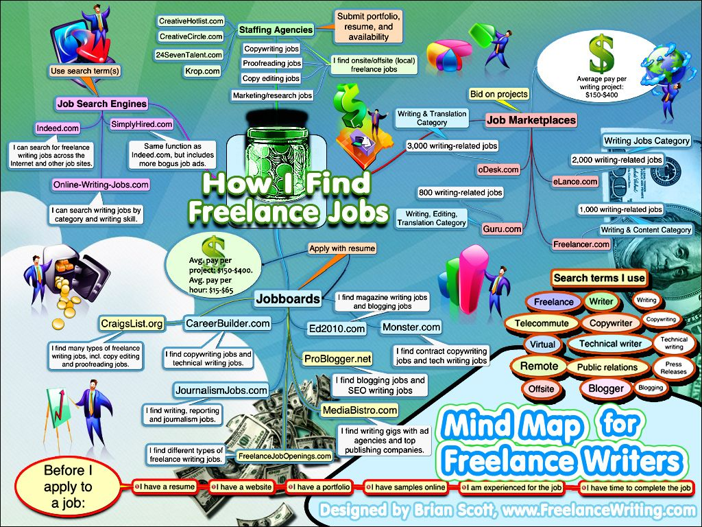 top ideas about writers infographics finance top 25 ideas about writers infographics finance business marketing and writing jobs